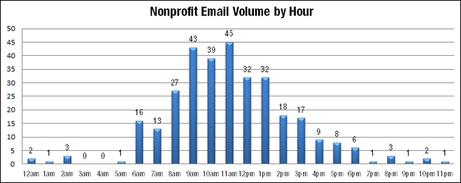Email Volume by Hour